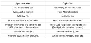 Battle of the Markers: Spectrum Noir vs  Copic Ciao – Scribo Creative